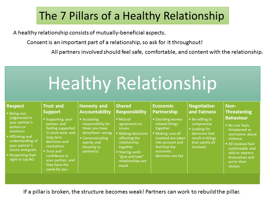 Christian characteristics of healthy dating relationships