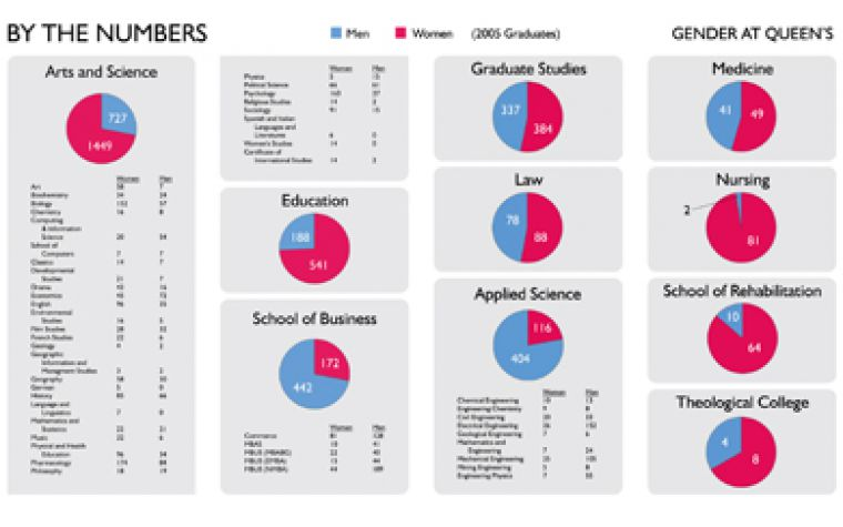 Gender at Queen's: number of male (blue) students vs. female (pink).