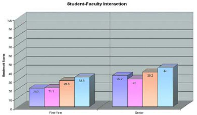 """This graph details how first- and fourth-year students at Queen's responded in the NSSE benchmark result of """"student-faculty interaction."""" The purple shade represents Queen's, the pink shade the average of the Canadian universities, the orange American doctoral-extensive universities and the blue a sub-set of the American doctoral-extensive universities."""