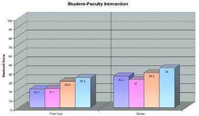 "This graph details how first- and fourth-year students at Queen's responded in the NSSE benchmark result of ""student-faculty interaction."" The purple shade represents Queen's, the pink shade the average of the Canadian universities, the orange American doctoral-extensive universities and the blue a sub-set of the American doctoral-extensive universities."