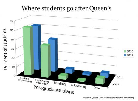 A Queen's exit poll found that the number of students heading into the job market after graduation dropped two per cent last year.
