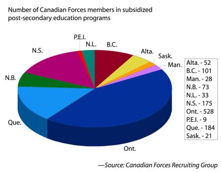 Ontario students make up the majority of those who receive education subsidies from the Canadian Armed Forces.