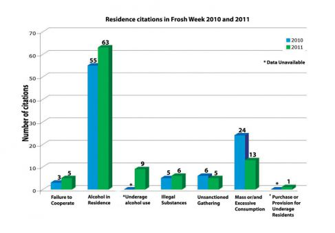 Statistics released to the Journal yesterday show a rise in alcohol offences in residence during Frosh Week this year.