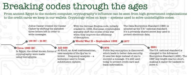 Code breaking isn't just for modern day technology. Though not necessarily used to pass secret messages, evidence of early cryptography has been found among ancient ruins.