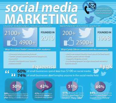 Statistics demonstrate the benefits of using social media to market small businesses to their consumers.