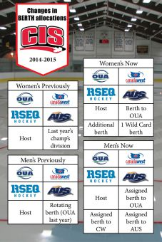The CIS added two additional teams to both their men's and women's hockey national championships.