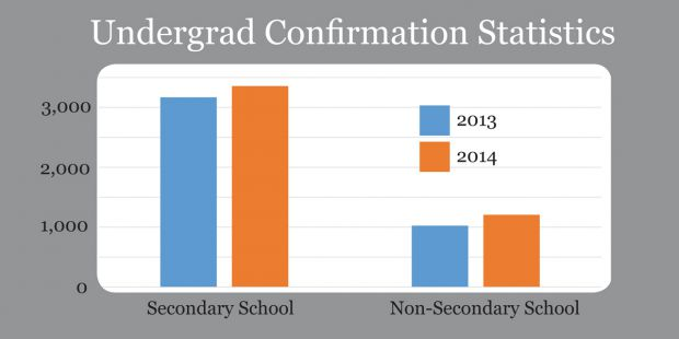 Undergraduate confirmation has increased at Queen's while falling provincially.
