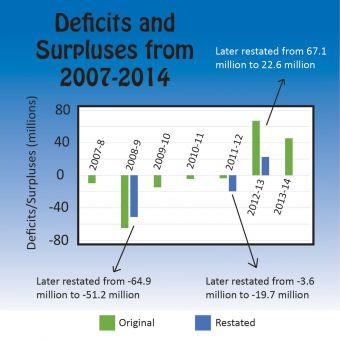 Queen's has posted two consecutive surpluses since 2012.