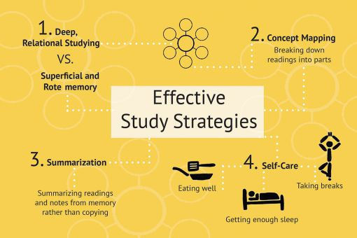A concept map of effective study strategies.