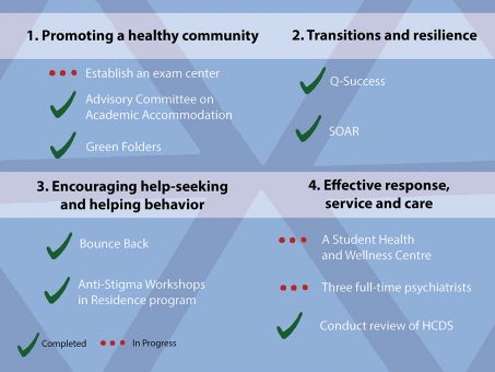 Queen's has made progress on several recommendations made in 2012.