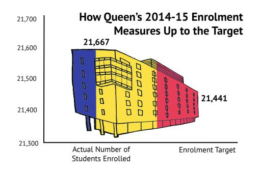 Queen's went over its enrolment target for 2014-15 by more than 200 students.
