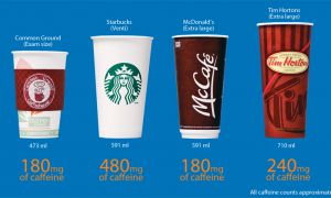 Tim Hortons' 710-ml extra-large coffee is larger than the biggest sizes available at McDonald's, Starbucks and Common Ground on Queen's campus.