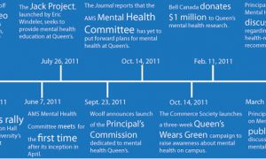 A timeline of initiatives and activities surrounding mental health awareness on campus in the past year.