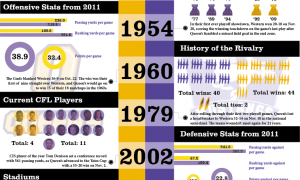 The infographic about the rivalry of Mustangs vs. Gaels.