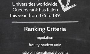 Queen's University falls 14 spots to 189th place in the 2013 QS World University ranking.