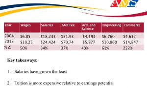 Tuition is increasing while salaries are staying relatively low.
