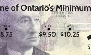 Ontario's minimum wage has increased from $8.75 to $11.00 since 2004.