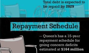 Queen's is required to pay $22 million annually to pay down the solvency deficit.