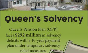 The University could save $292 million worth of solvency payments as a result of the budget.