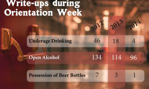 Write-ups for underage drinking have fallen dramatically since 2012.