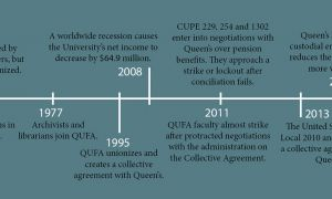 A timeline of labour relations at Queen's.