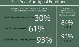 Aboriginal enrolment at Queen's has increased by 93 per cent since 2011.