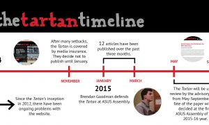 The Tartan has struggled since its inception in 2012.