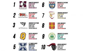 The CIS top ten as of September 22.